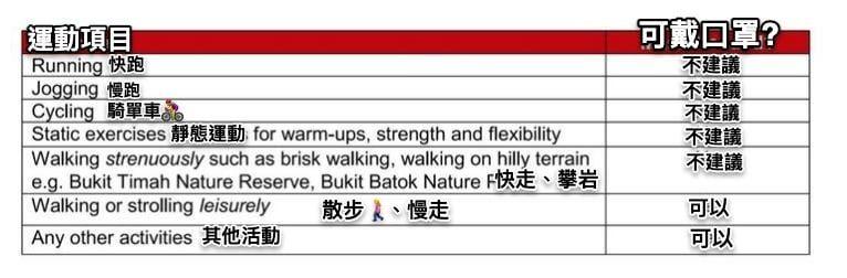 ▲重症醫師黃軒表示,新加坡建議「快跑(running)」、「慢跑