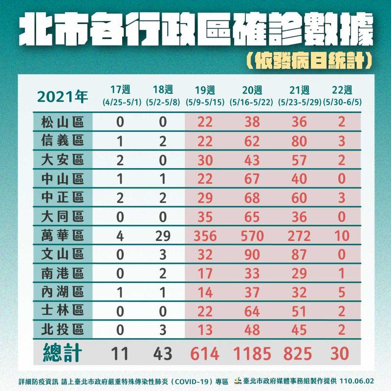 ▲截至2日為止,台北市各區確診數目。(圖/台北市政府提供)