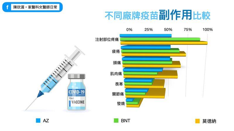 ▲家醫科醫師陳欣湄在臉書分享「不同廠牌疫苗副作用比較」。(圖/翻攝自臉書粉專《陳欣湄。家醫科女醫師日常》)