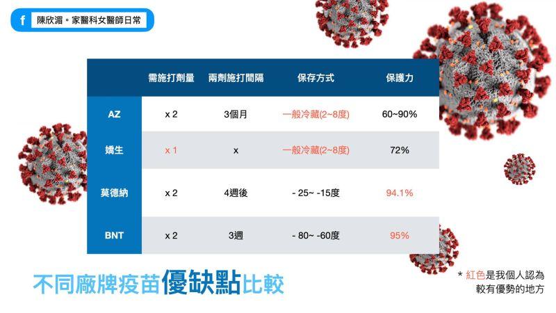 ▲家醫科醫師陳欣湄在臉書分享「不同廠牌疫苗優缺點比較」。(圖/翻攝自臉書粉專《陳欣湄。家醫科女醫師日常》)