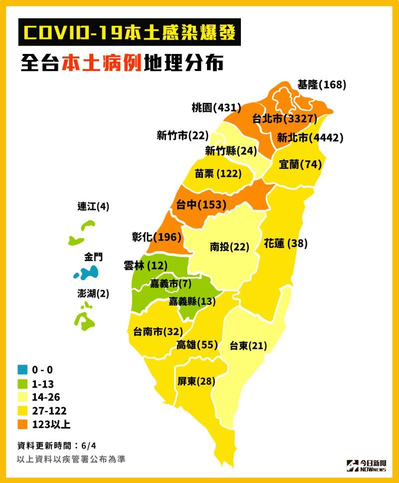 ▲指揮中心統計至6/04,全台本土案例。(圖/NOWnews製作)