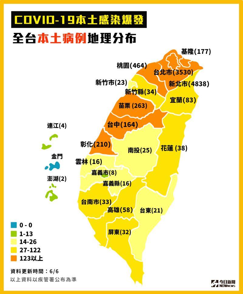 ▲指揮中心公布國內最新確診狀況,北北基桃仍是確診數最多的縣市。(圖/NOWnews製圖)