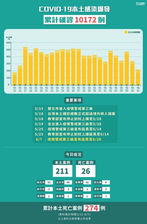 ▲國內本土新冠肺炎感染爆發,5月15日至6月7日累計確診10172例。(圖/NOWnews製表)