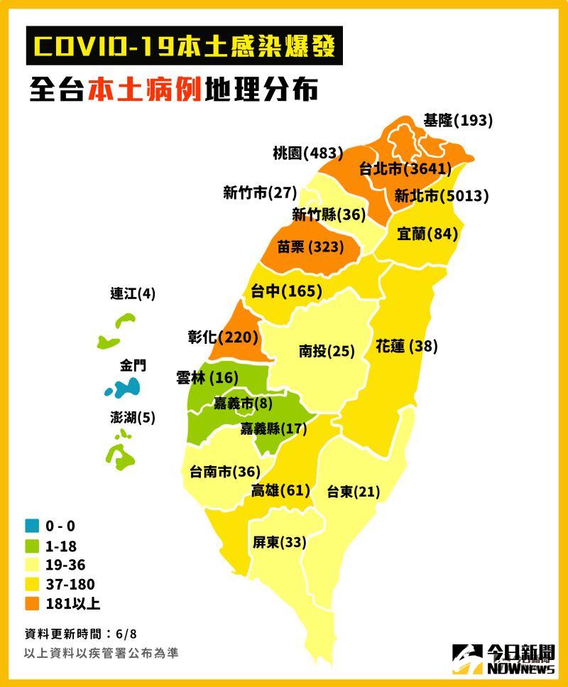 ▲指揮中心6/8公布新冠肺炎,全台本土病例地理分布。(圖/NOWnews今日新聞製表)