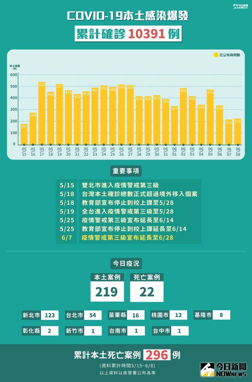 ▲指揮中心公布新冠肺炎確診個案,截至6/8累計確診10391例。(圖/NOWnews今日新聞製表)
