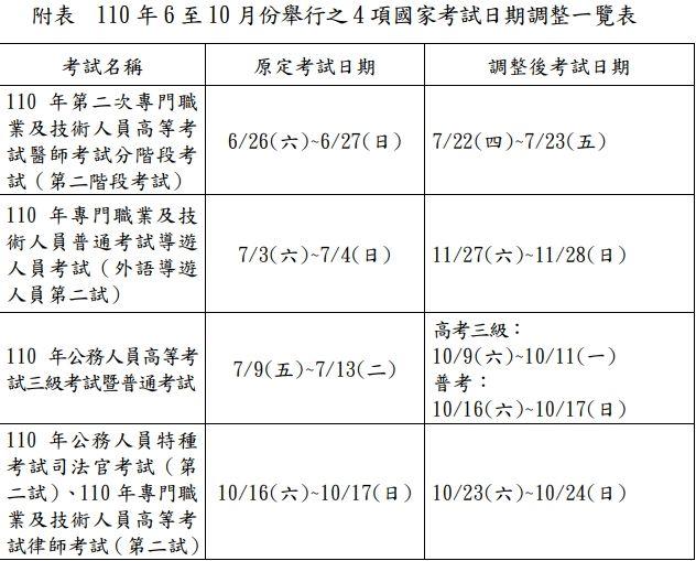 ▲考選部因應疫情警戒等級持續,四項國家考試延期舉行。(圖/考選部)