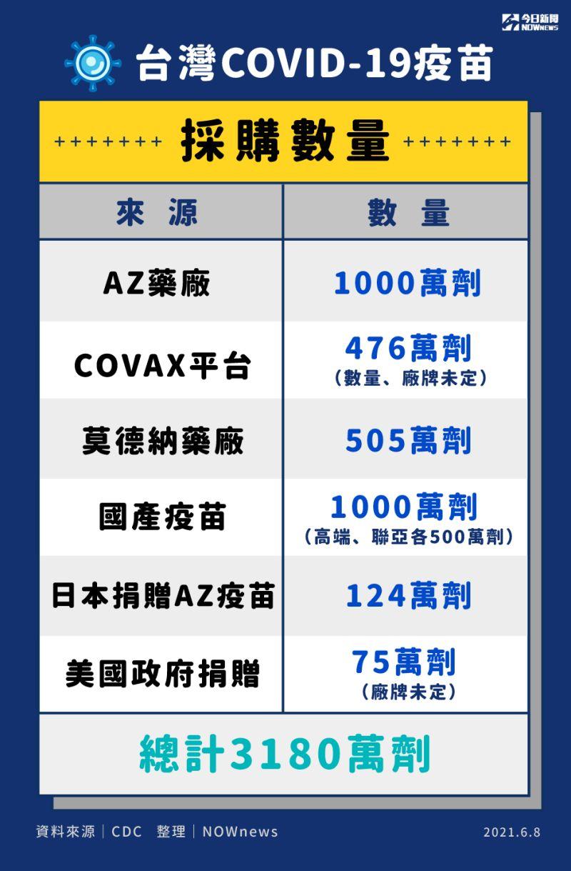 ▲台灣疫苗採購總數量。(圖/NOWnews今日新聞製圖)