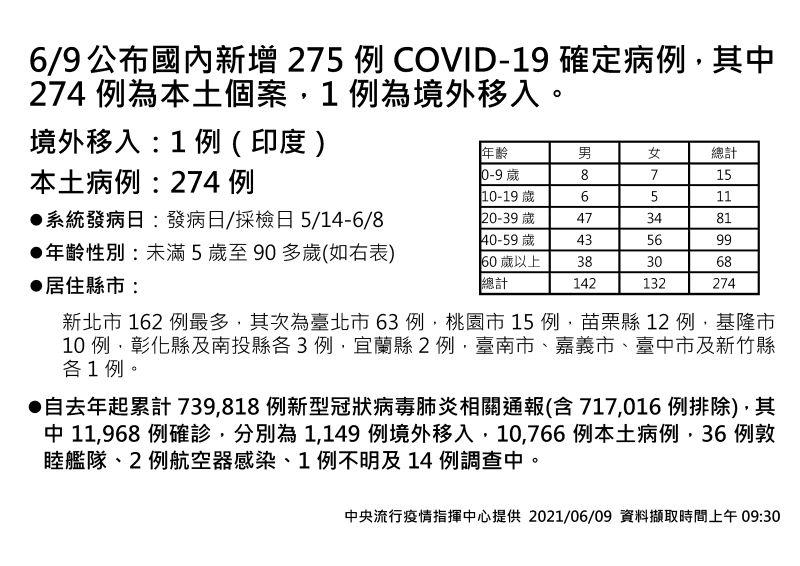▲中央流行疫情指揮中心說明6月9日最新疫報,新增274例本土。(圖/指揮中心提供)