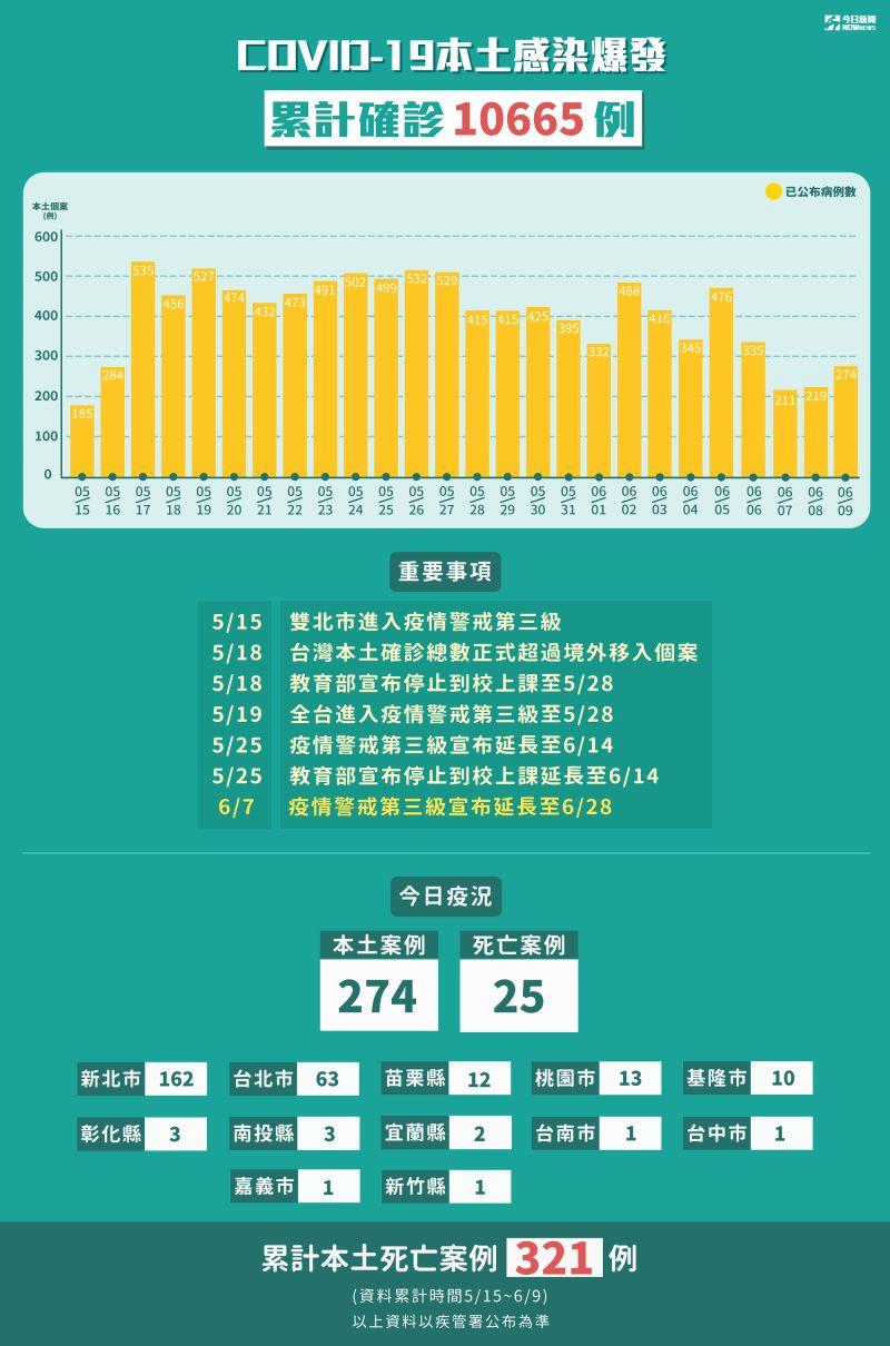 ▲指揮中心統計至6/09,全台本土案例。(圖/NOWnews製作)