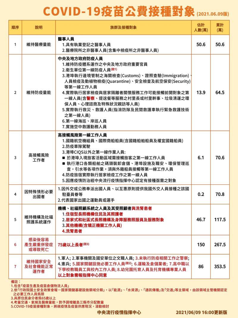▲中央流行疫情指揮中心6月9日說明COVID-19疫苗接種對象。(圖/指揮中心提供)