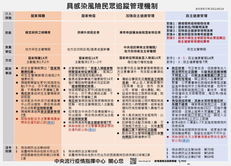 ▲具感染風險民眾追蹤管理機制。(圖/中央流行疫情指揮中心)
