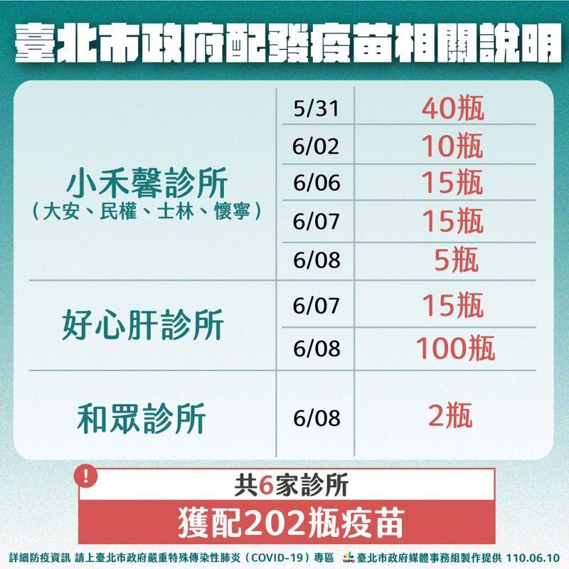 ▲台北市政府10日上午公布疫苗配發給診所的狀況。(圖/台北市政府提供)
