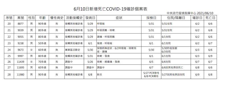 ▲中央流行疫情指揮中心6月10日公布今日新增28例新冠肺炎死亡確診個案。(圖/指揮中心提供)