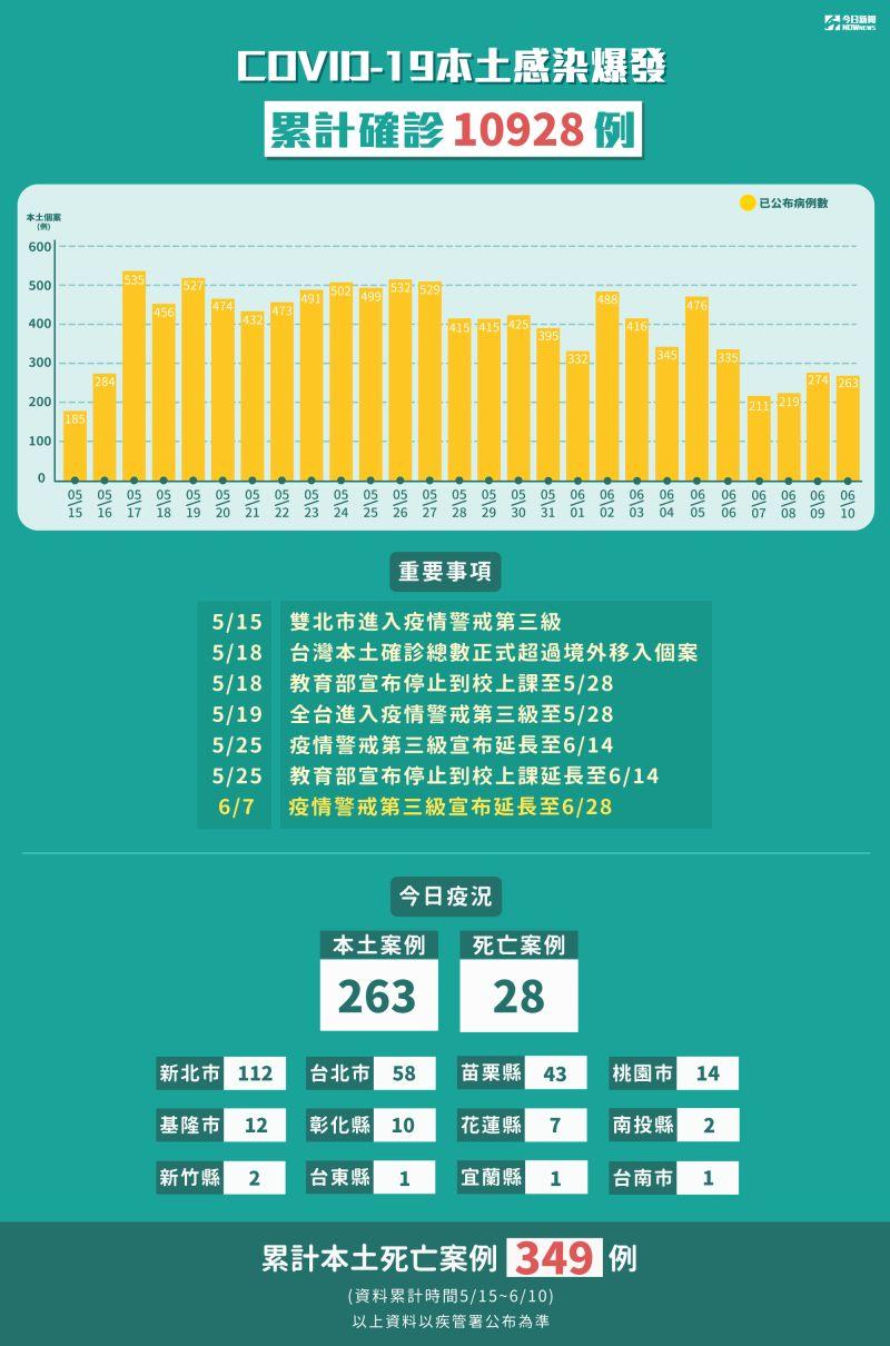 ▲國內新冠肺炎本土感染爆發,5月15日至6月10日累計確診10928例,累計死亡案例349例。(圖/NOWnews製表)
