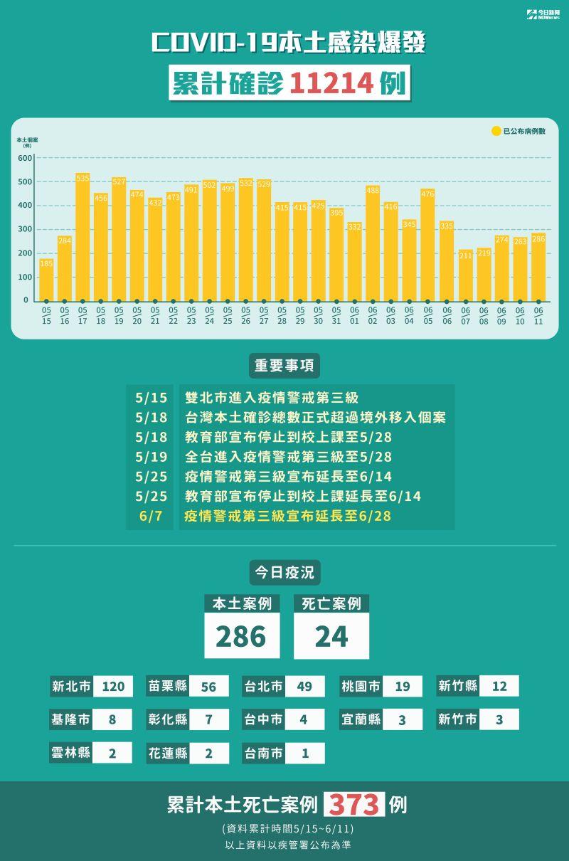 ▲依指揮中心公布的資料,疫情有逐漸緩和的跡象。(圖/NOWnews製圖)