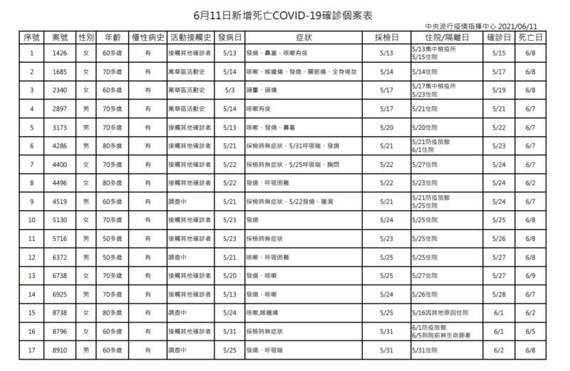 ▲6月11日新增死亡COVID-19確診個案表。(圖/指揮中心提供)