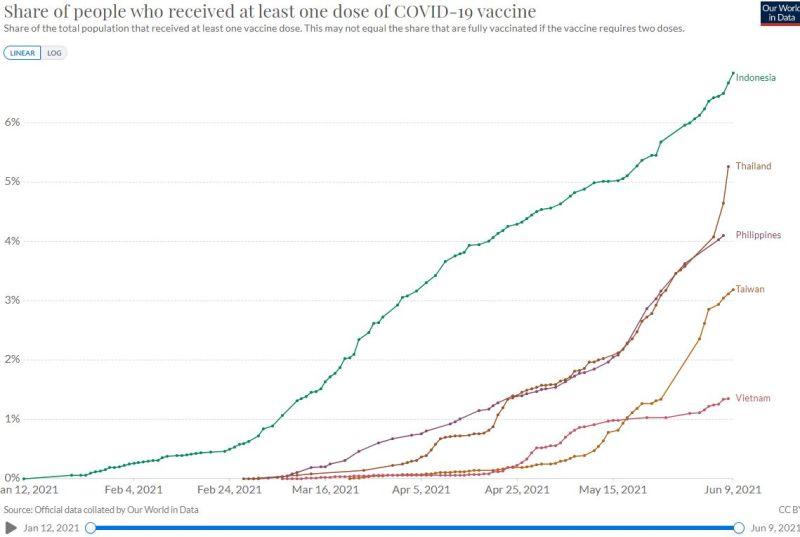▲台灣與東南亞四國民眾至少已接種第一劑疫苗數據圖表。(圖/《Our