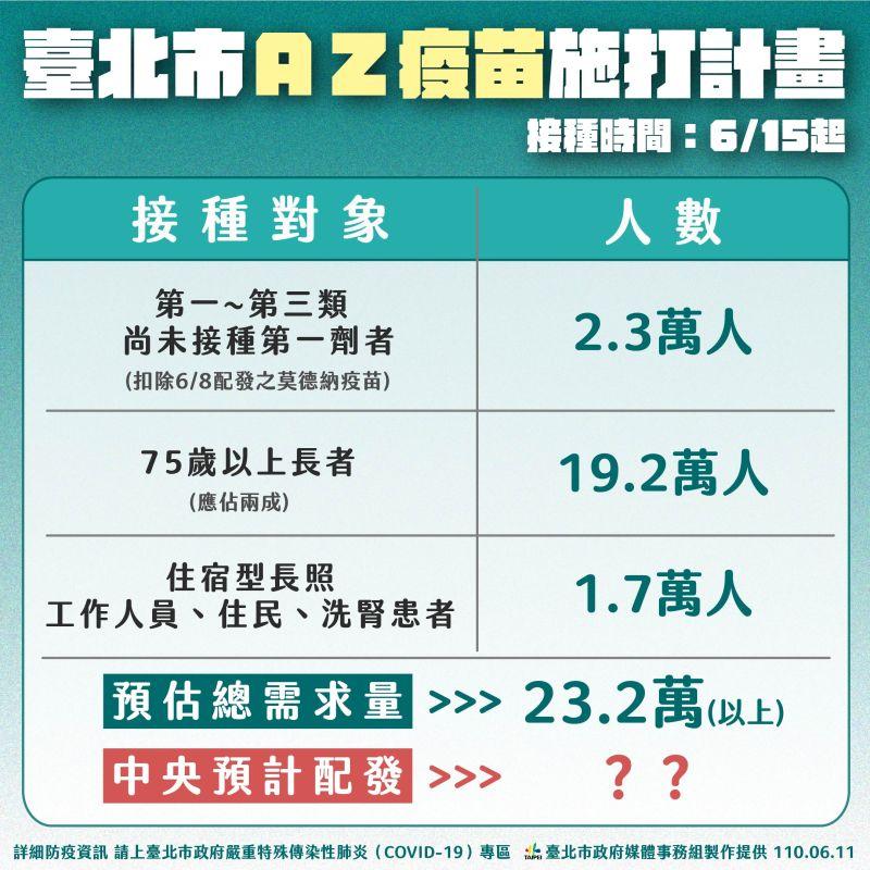 ▲日本捐贈台灣124萬劑AZ疫苗15日開放公費施打,台北市長柯文哲公布北市施打計畫。(圖/北市府提供)