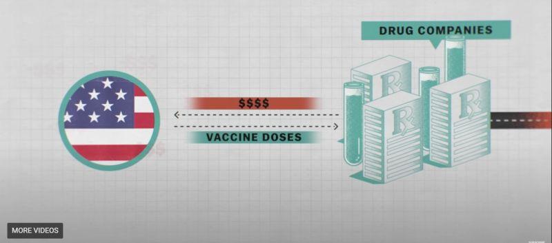 ▲外國媒體Vox近期推出的影片清楚的點出自從疫情爆發以來,世界各地最富有的國家已將大量的資金投入到生產疫苗的競賽中,使得疫情不斷延燒。(圖/擷取自VOX影片)
