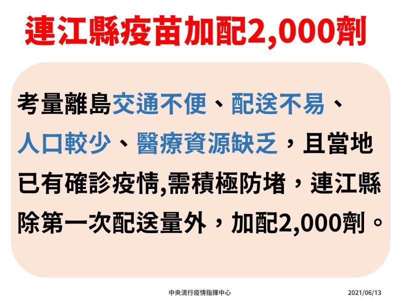 ▲連江縣疫苗加配2千劑。(圖/指揮中心提供)