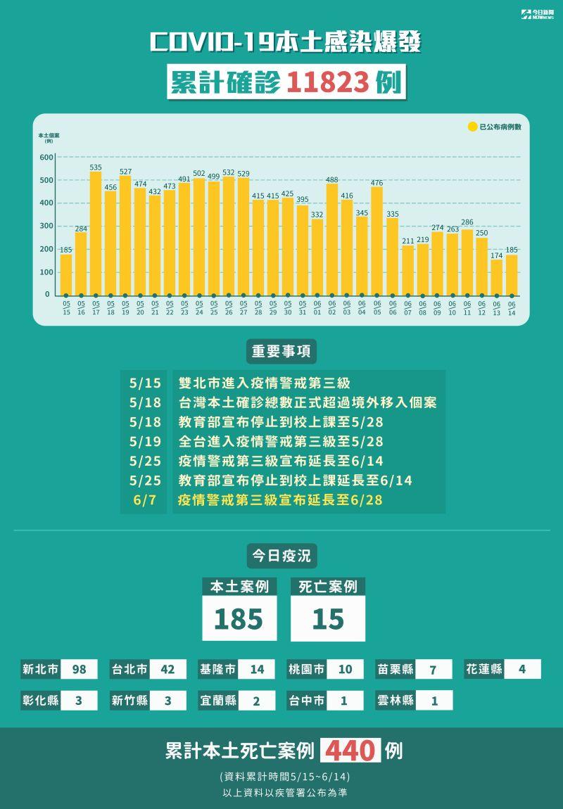 ▲累計至6月14日,全台累計確診11823例。(圖/NOWnews製作)