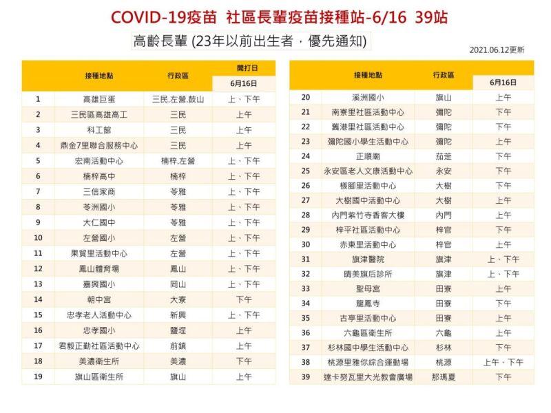 ▲高雄COVID-19疫苗社區長輩接種站,此次開放87歲以上的長輩施打,圖為6月16日的接種地點,共39處。(圖/高雄市政府提供)