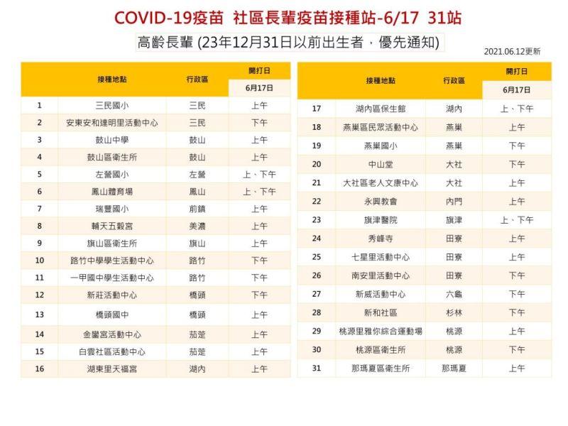 ▲高雄COVID-19疫苗社區長輩接種站,此次開放87歲以上的長輩施打,圖為6月17日的接種地點,共31處。(圖/高雄市政府提供)
