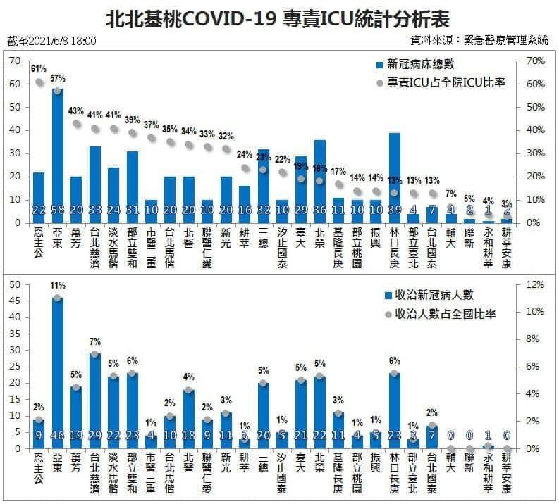 ▲羅一鈞貼出北北基桃新冠肺炎專責ICU統計分表。(圖/翻攝羅一鈞臉書)