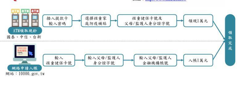 萬元孩童防疫補貼今開放網路申請 18日起3銀ATM也可領現