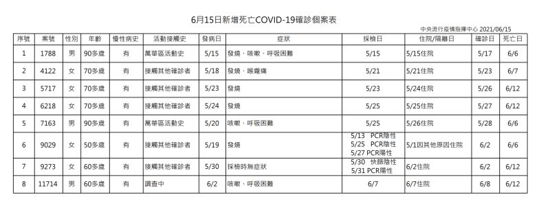 ▲中央流行疫情指揮中心公布6月15日新增8死亡新冠肺炎確診個案表