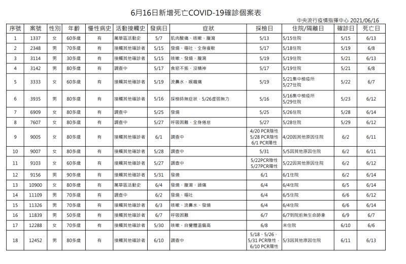 ▲中央流行疫情指揮中心公布6月16日新增18例新冠肺炎(COVID-19)死亡確診個案。(圖/指揮中心提供)