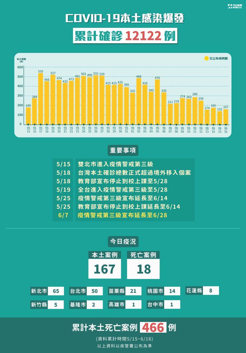 ▲新冠肺炎本土感染爆發,2021年5月15日至6月16日累計確診12122例。(圖/NOWnews製表)