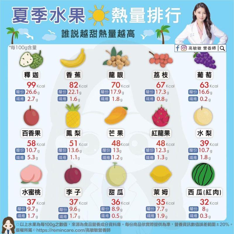 ▲營養師高敏敏分享15種夏季水果的熱量排行。(圖/營養師高敏敏