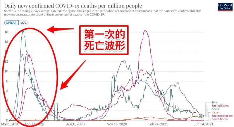 台灣「死亡波形」19天就下降!醫曝3關鍵:快走到平原了