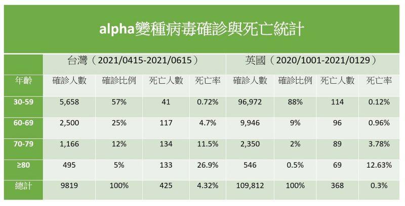 ▲沈政男醫師自製「alpha變種病毒確診與死亡統計」圖表表示,由圖可見,台灣這波alpha病毒疫情的死亡率,大大超過了英國,達到了人家的14倍。(圖/翻攝自沈政男臉書)