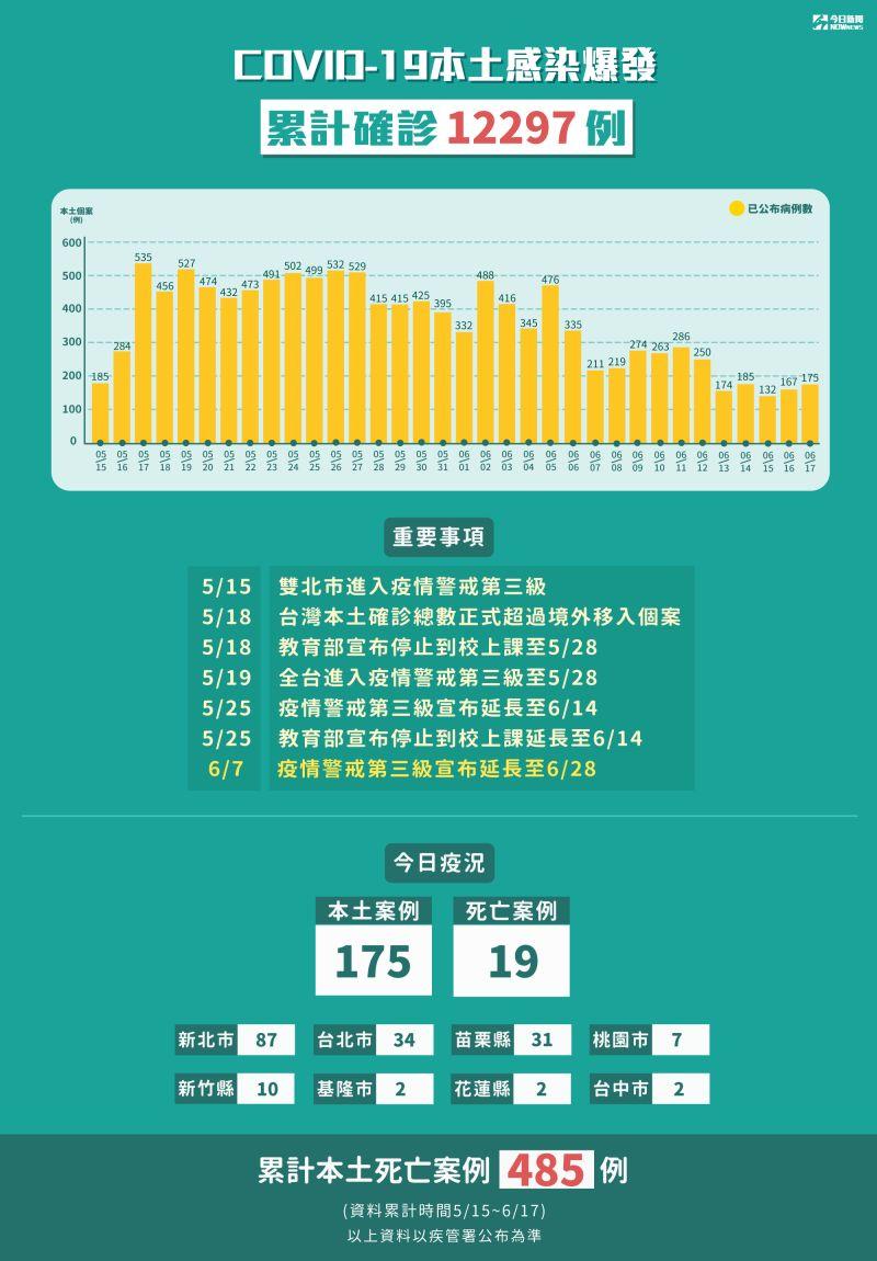 ▲新冠肺炎本土感染爆發,5月15日至6月17日累計確診12297例。(圖/NOWnews製表)