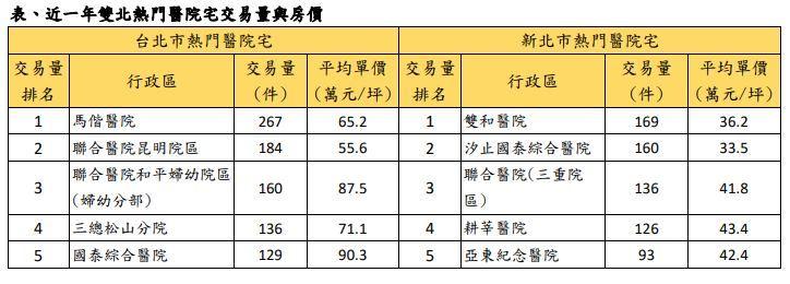 ▲( 資料來源:實價登錄資料;永慶房產集團彙整。)