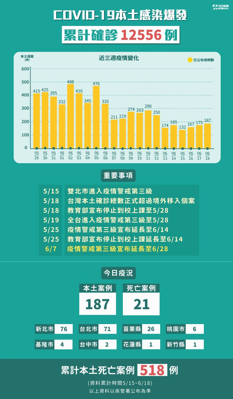 ▲指揮中心今(18)日宣布新增187例本土個案,死亡個案數21例。(圖/NOWnews製作)