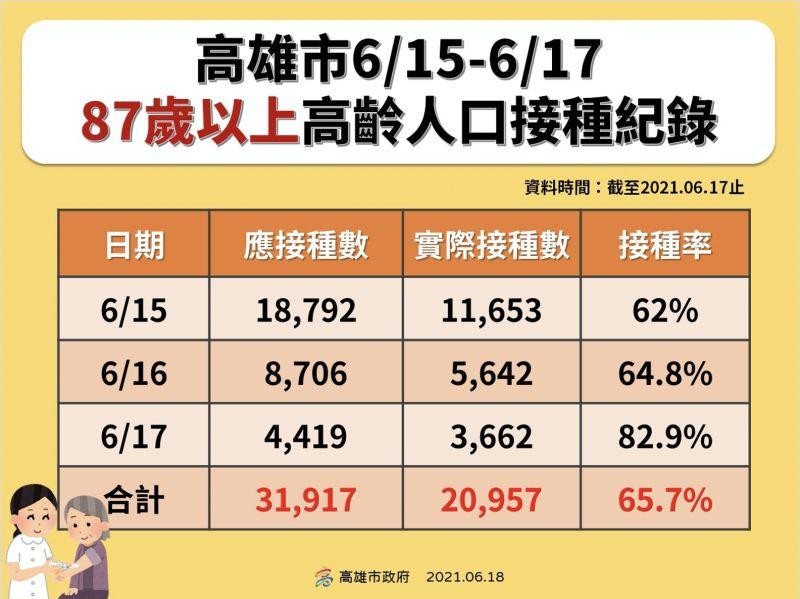 ▲陳其邁表示,高雄市在前3天,87歲以上長輩施打COVID-19疫苗的接種率是65.7%。(圖/高雄市政府提供)
