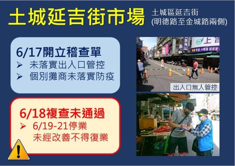 ▲新北市土城區的延吉街市場,因複查沒過,被勒令從19日起至21日停業3天。(圖/新北市政府提供)