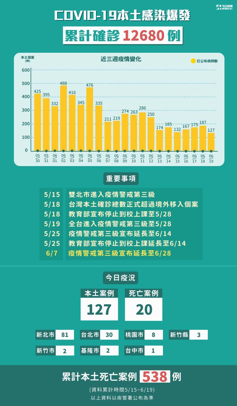 ▲指揮中心公布確診人數,可以從圖中看出確診人數的趨勢。(圖/NOWnews資料照)