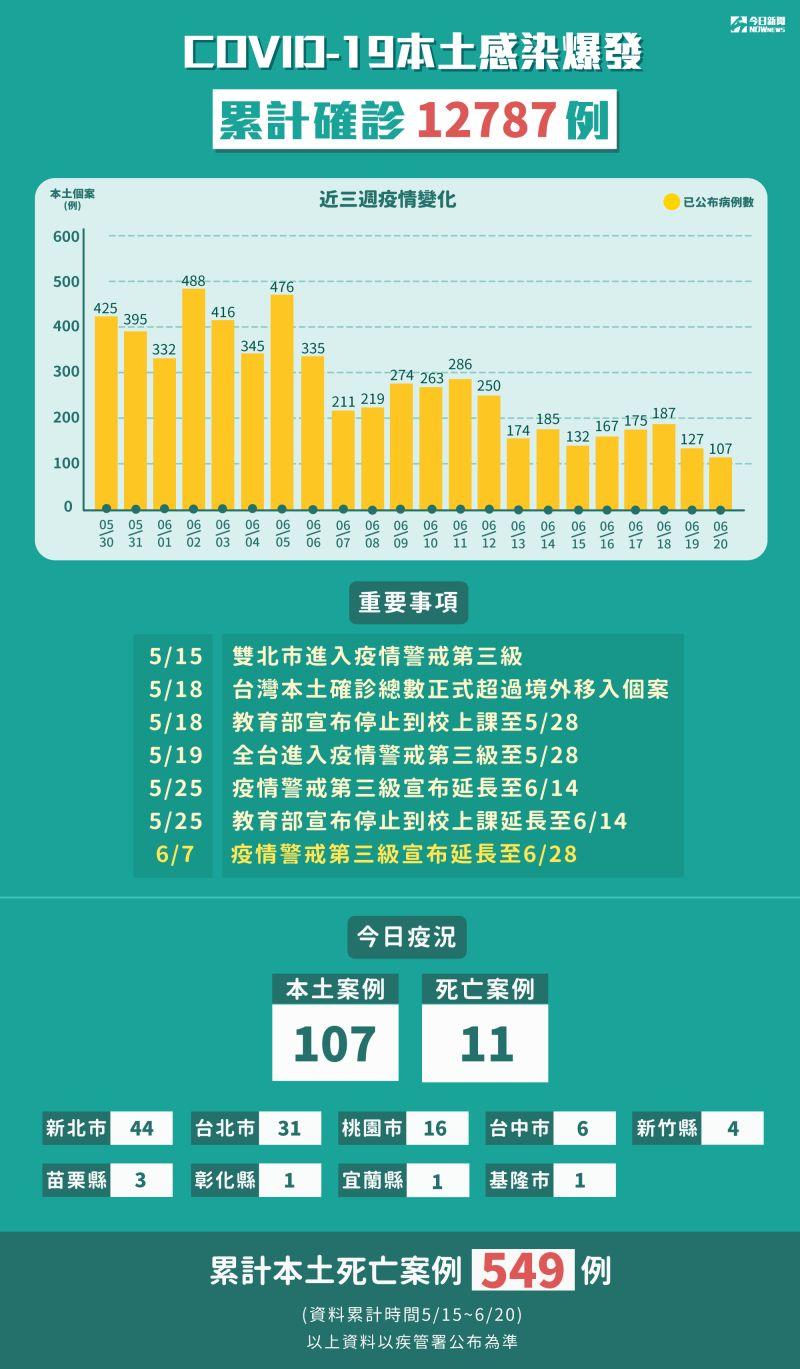 ▲指揮中心20日宣布新增107例本土個案,死亡個案數11例。(圖/NOWnews製圖)