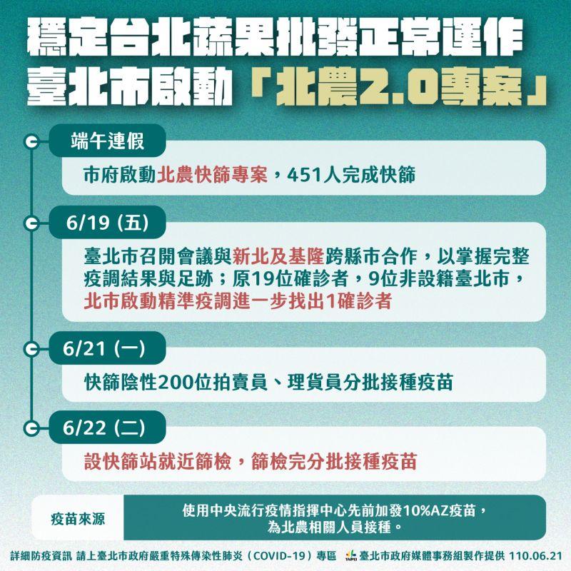 ▲為了穩定北農正常運作,台北市政府21日啟動「北農2.0專案」,短期內讓北農相關人等進行篩檢後就隨即施打疫苗。(圖/台北市政府提供)