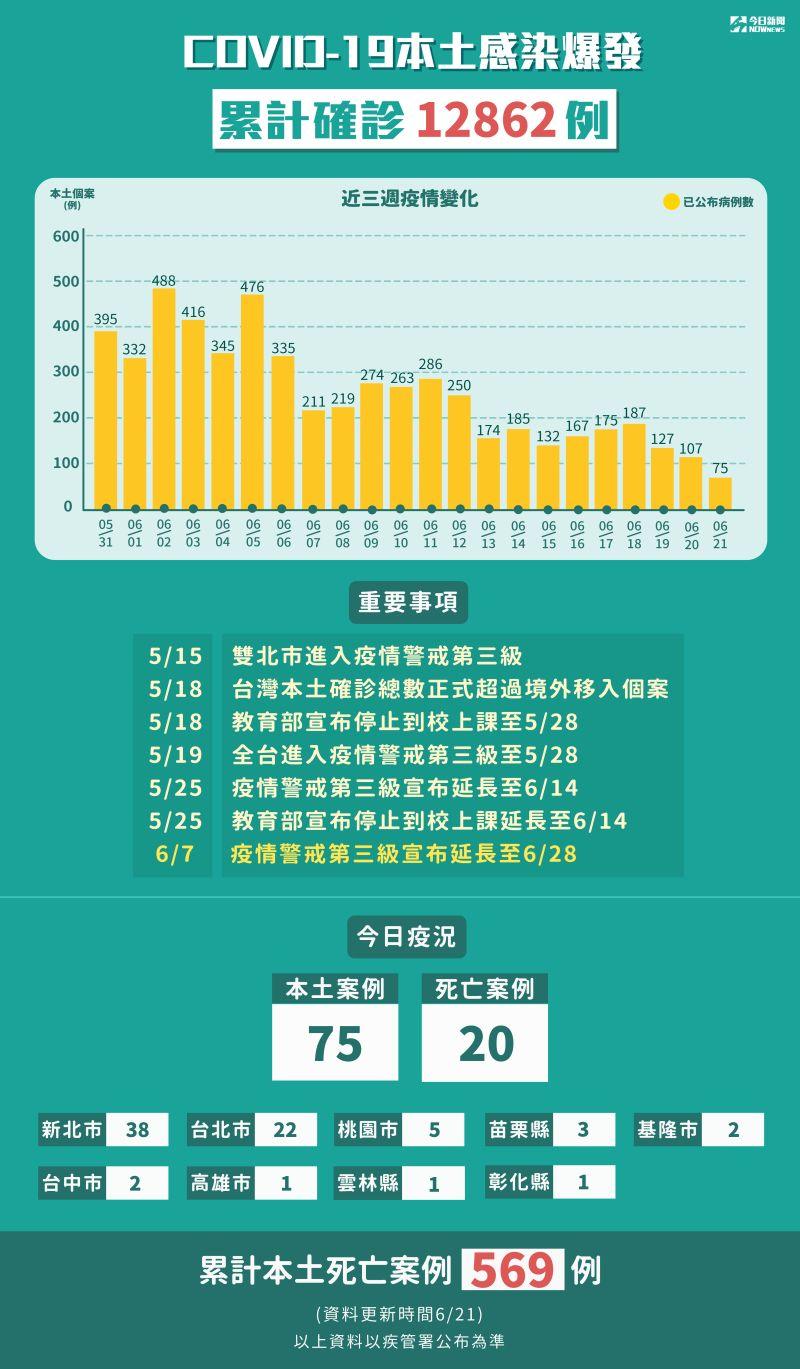 ▲今(21)日本土個案新增75例、死亡增20例,市升三級警戒以來,首次確診個案低於百例。(圖/NOWnews製表)
