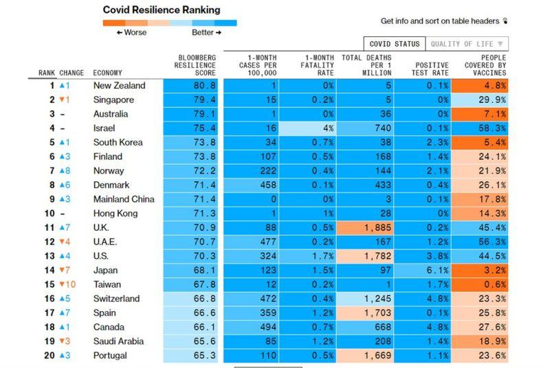 ▲根據彭博社25日的統計,防疫韌性最新排名,台灣掉至第15;而上個月第一的新加坡等多個亞洲經濟體,名次也都下滑,疫苗接種作業領先的國家名次則持續攀升。第一名則是紐西蘭。(圖/彭博社)