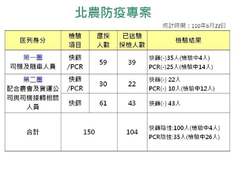 ▲針對北農群聚感染案,高市衛生局統計會與北農人員接觸者共150人,其中已送驗104人,全數陰性。(圖/高市府衛生局提供)