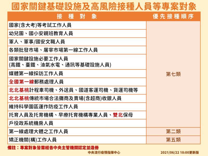 ▲國家關鍵基礎設施及高風險接種人員等專案對象。(圖/指揮中心提供)