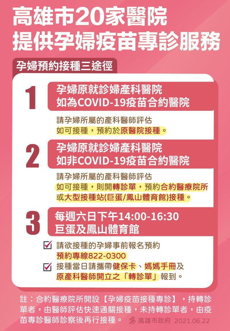 ▲高雄市孕婦預約接種COVID-19疫苗有3途徑。(圖/高雄市政府提供)