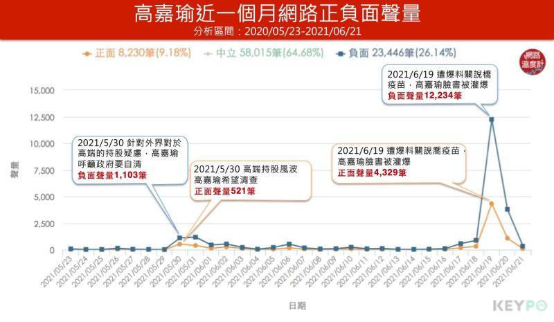 ▲高嘉瑜近一個月正負面聲量(分析時間:2021/05/23~2021/06/21)(圖/網路溫度計提供)