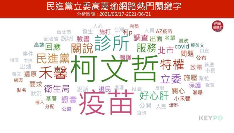 ▲高嘉瑜網路熱門關鍵字(分析時間:2021/06/17~2021/06/21)(圖/網路溫度計提供)